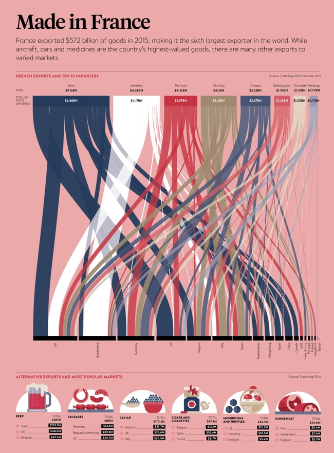 Made in France Raconteur Infographic Sankey