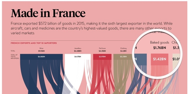 Made in France Raconteur Infographic Magnify