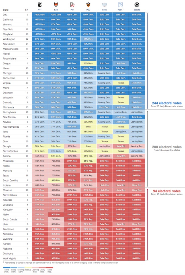Comparing Presidential Election Forecasts