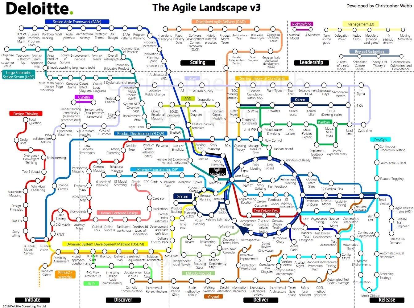 Navigating The Agile Landscape infographic