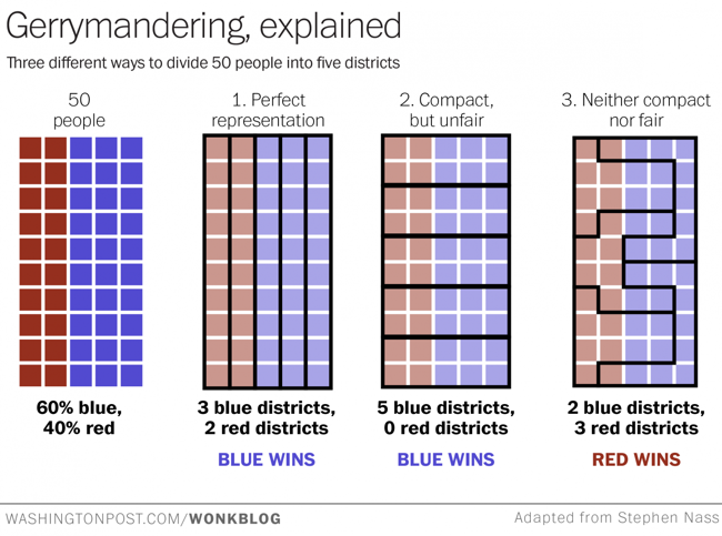 A Visual Explanation of Gerrymandering