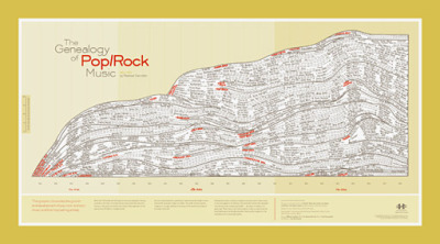 The Genealogy of Pop/Rock Music poster