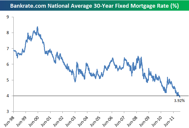 Mortgage rate chart 30 year fixed
