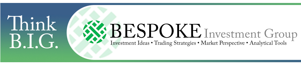 BESPOKE Investment Group – Investment Ideas, Trading Strategies, Market Perspective, Analytical Tools