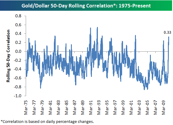 Chart showing correlation of Gold & USD