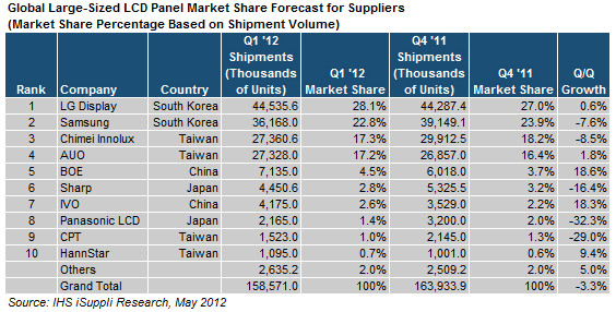 Chinese Suppliers Shine In Large Sized Lcd Panel Market In