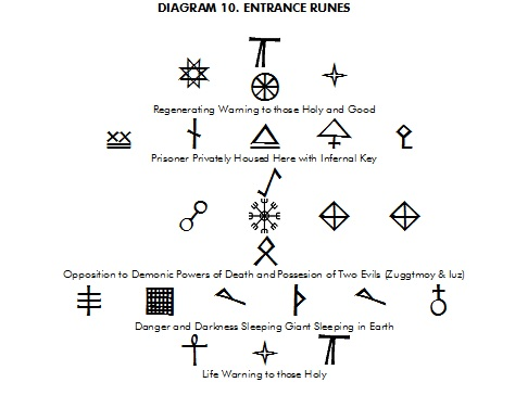 Dragonsfoot View Topic Deciphering The Entrance Runes To Temple