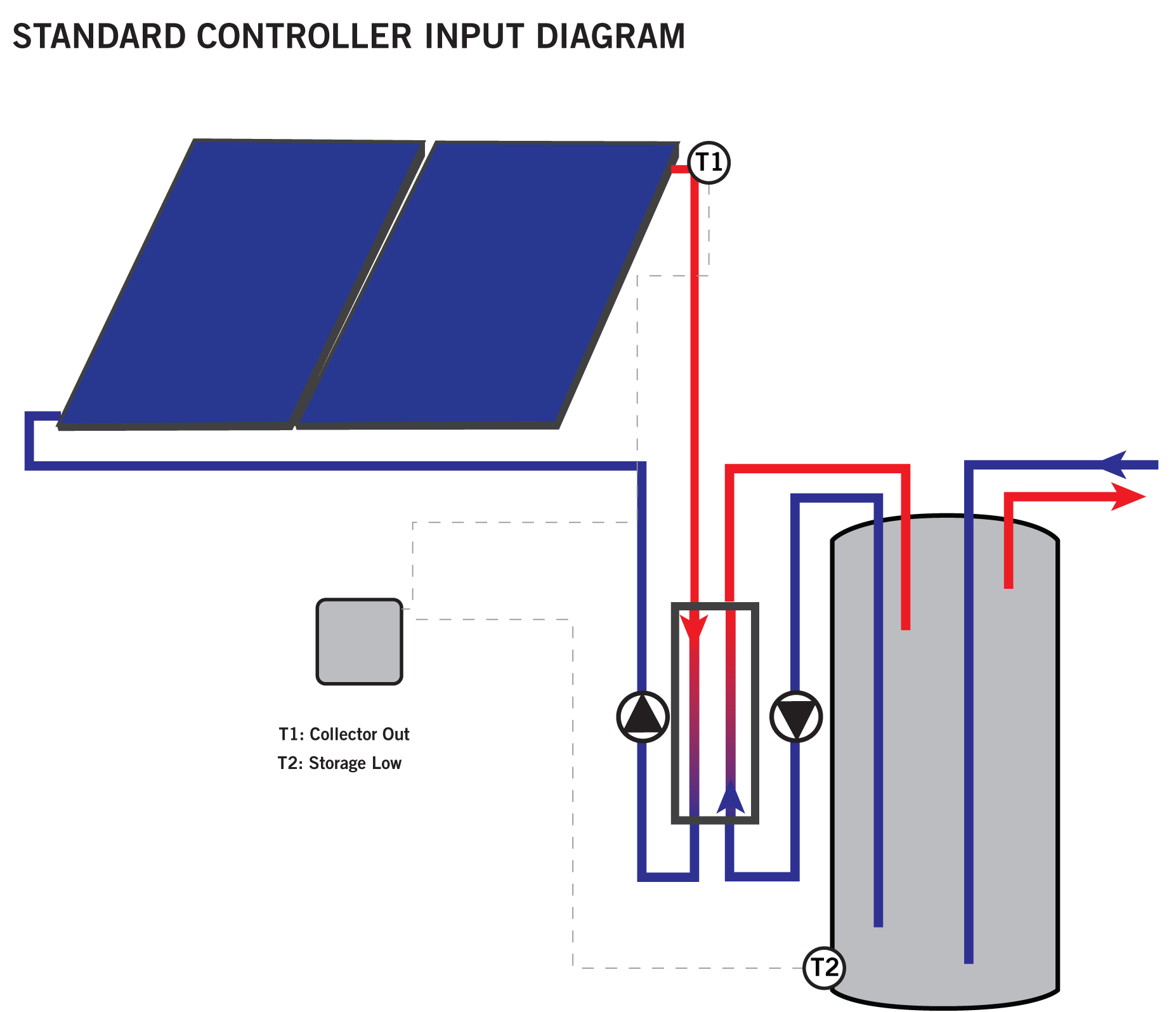 Solar hot water control units std how it works a sensor is wired from the controller to the roof where it is attached to the return piping coming directly out of the collector ccuart Images