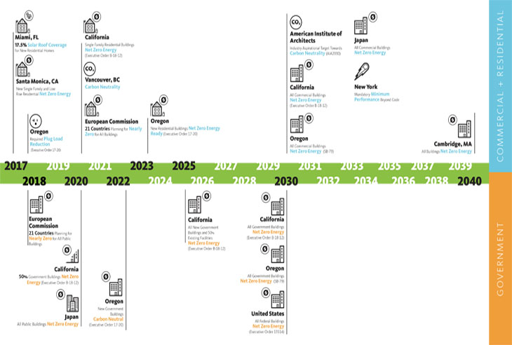 California Property Purchase Timeline
