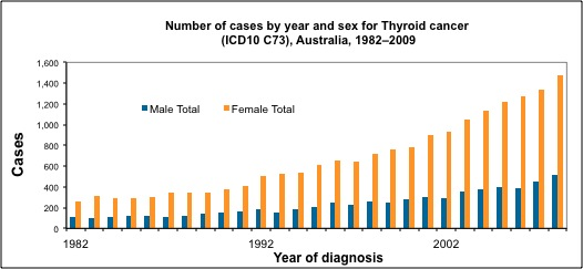 Thyroid Cancer Overview Endocrinesurgery Net Au