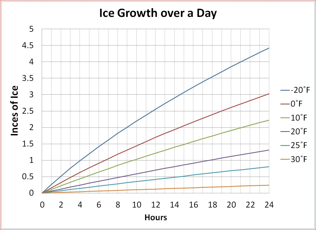 Lake ice ice growth this can be handy for making a rough guess of growth over time at a constant temperature as always actual measurements of thickness trump calculated geenschuldenfo Image collections