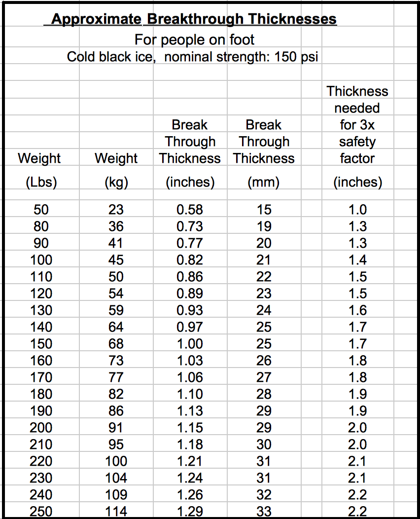 Lake ice breakthrough thickness the following table shows calculated breakthrough thicknesses for a wide range of weights nvjuhfo Images