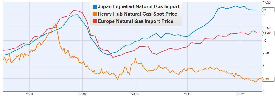 Thomas p m barnett blog chart of the day us natural gas