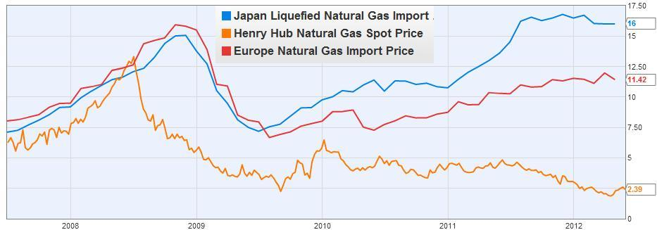 Thomas PM Barnett Blog Chart of the day US natural gas
