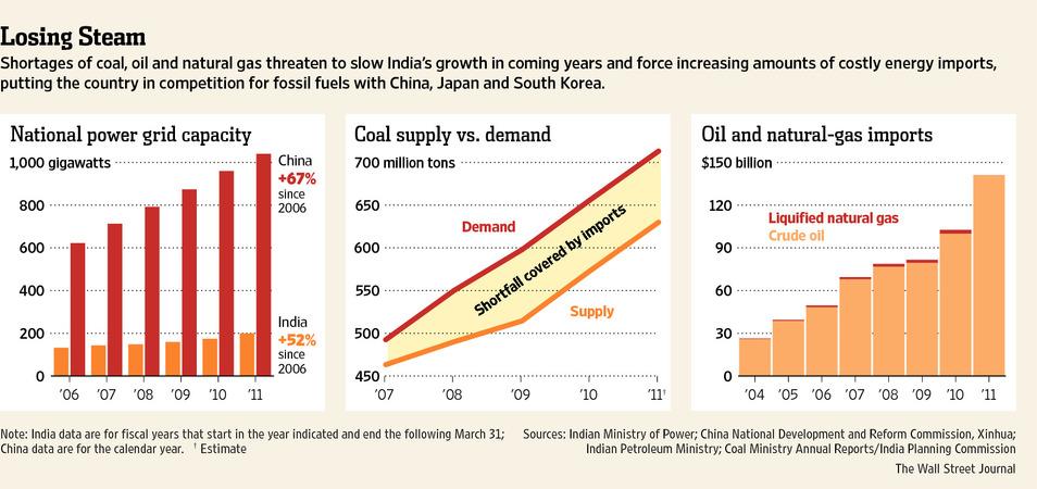 essay on economic growth in india 2012 Economic growth, indian economy - the growth story of india.