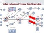 valuenetwork it management4.jpg