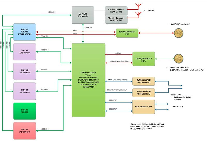 3u Vpx Network Centric Preconfigured System