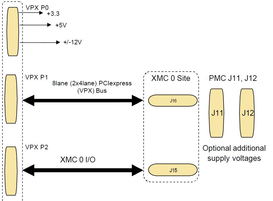 3u Vpx Xmc Carrier