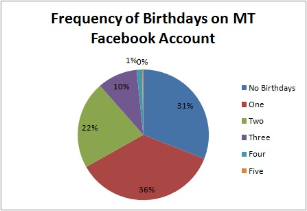 Pie chart of birthday distribution