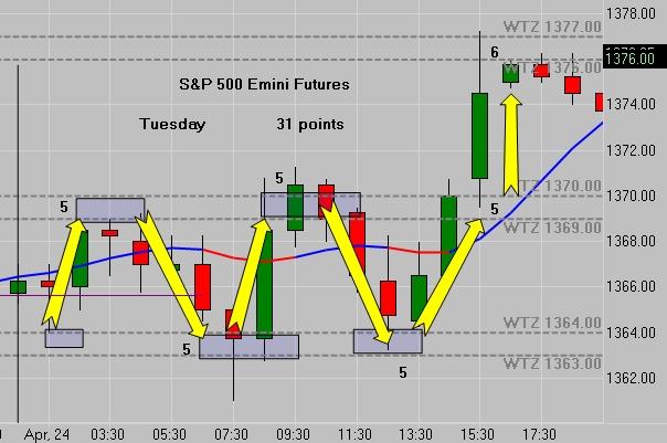 Free futures trading charts qatar binary options live signals free