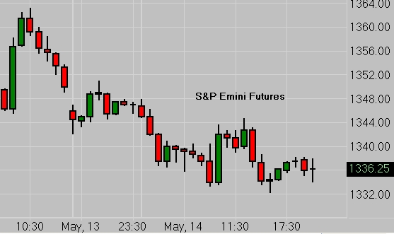 Use futures in a sentence