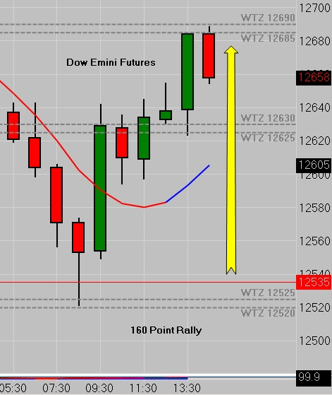 Dow Emini Futures - Hourly Chart - 07/23/12