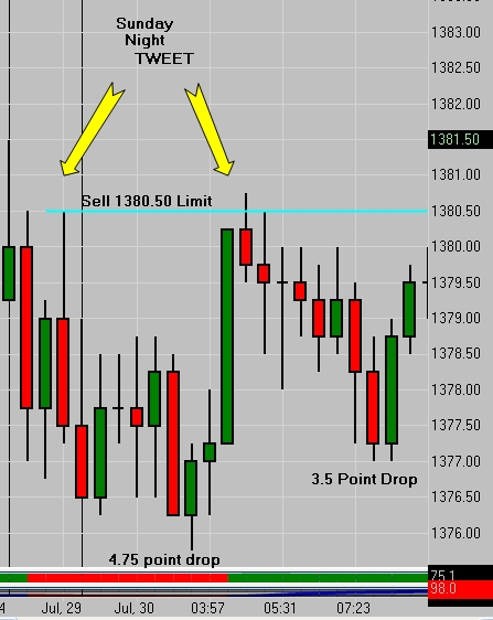 SP 500 Emini Futures Globex Tweet