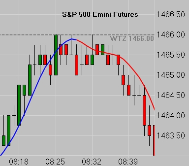 SP 500 1 Minute Chart