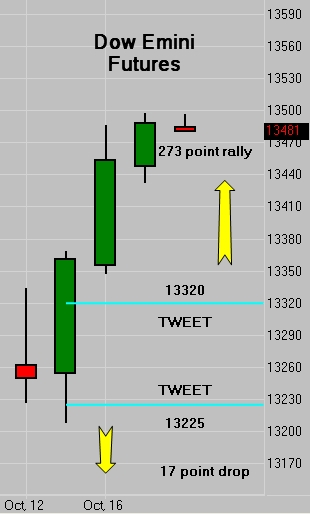 Are futures subject to day trading rules