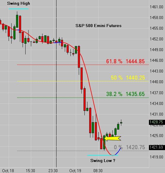 Cfrn trading indicators