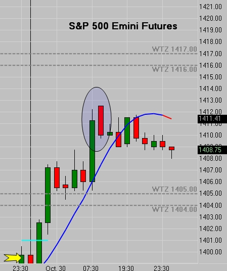 Emini Futures - Dark Cloud Cover