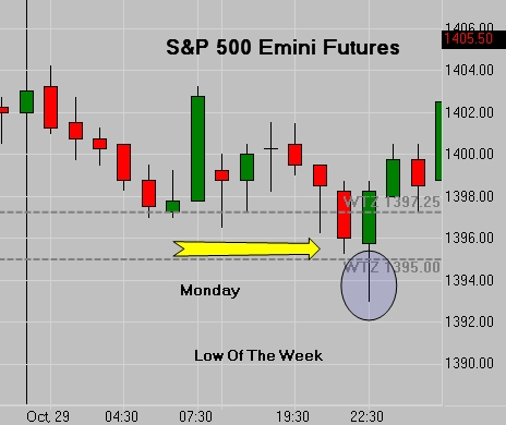 SP Futures - Weekly Low