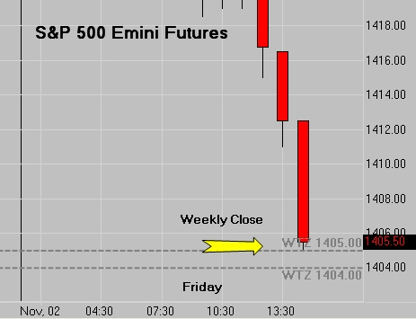 SP Futures - Weekly Close