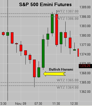 Bullish Harami SP500 Emini Futures