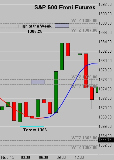 SP500 High of the Week