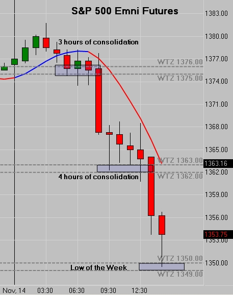 SP500 Low of the Week