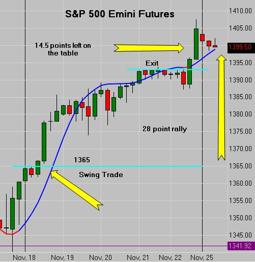 SP500 Emini Futures SWing Trade