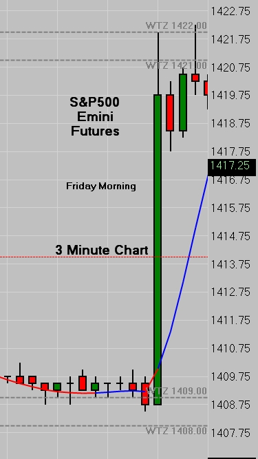 SP500 3 Minute Chart