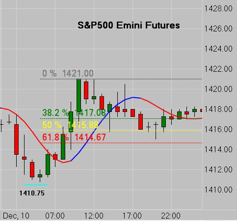 SP500 Emini Fibs - Hourly Chart