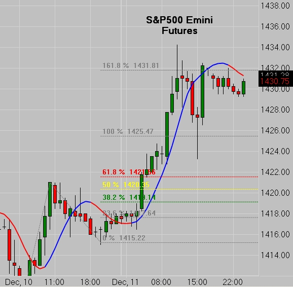 SP500 Emini - Fibonacci Price Extensions