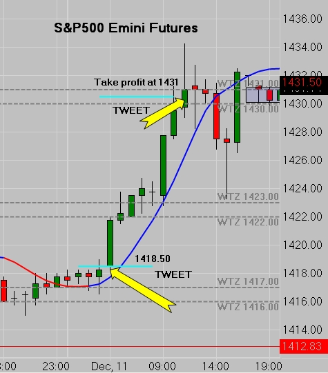 SP500 Emini Futures - TWEET