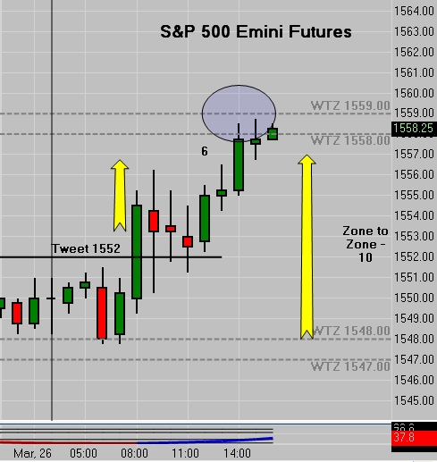 ES Emini Tweet 1552 | Zone To Zone Move