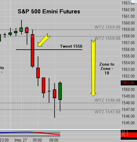 ES Emini Tweet 1556.00 | 10 Point Zone To Zone Move