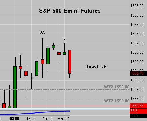 ES Emini Tweet 1561 | Final Tweet Of The Week