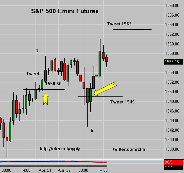 SP 500 Emini Futures Tweet - 7 Points Up and 6 Points Down