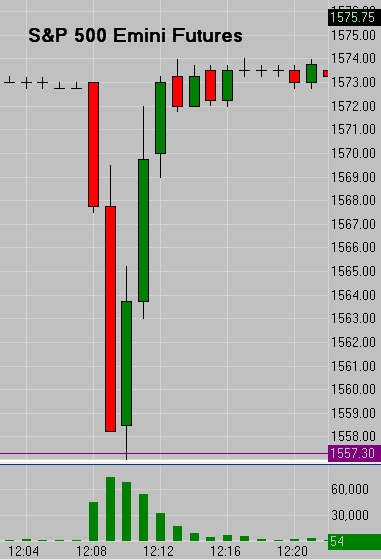 SP 500 Mini Flash Crash 04/23/12
