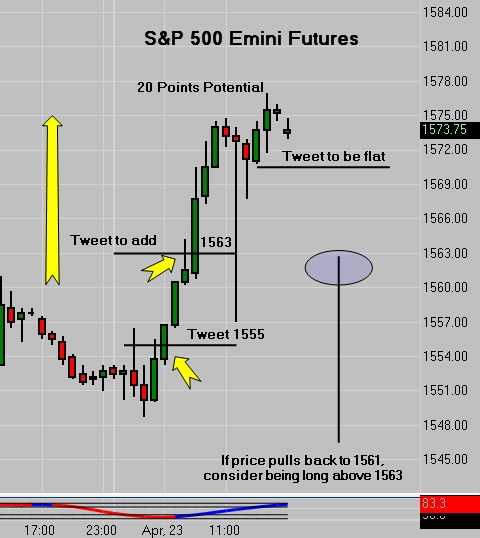 SP 500 Emini Tweet - 20 Points Potential / 2 Stage Trade