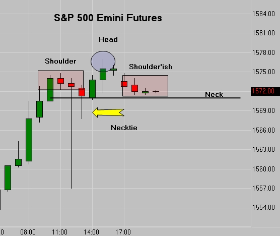 SP 500 Emini Tweet - The