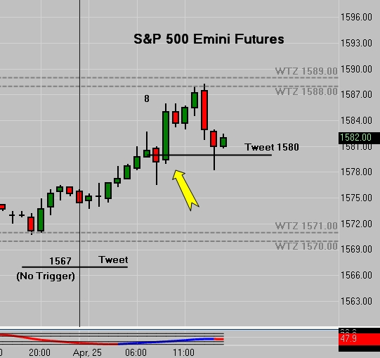 SP 500 Emini Tweet - 8 Points Straight To The WTZ
