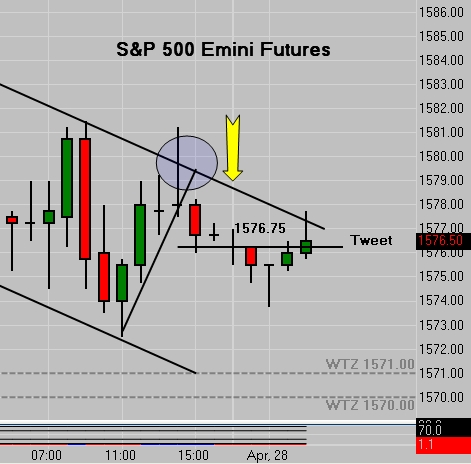 SP 500 Emini Tweet - Sunday Night Globex Open